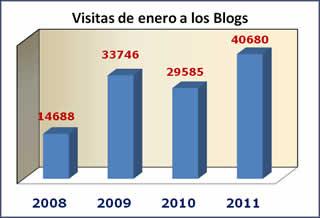 20110206095104-estadisticas2011-1.jpg
