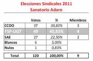 20110324085602-elecciones-2011-adaro.jpg