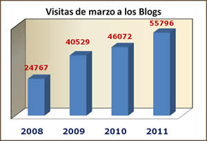 20110404185701-estadisticas2011-3.jpg