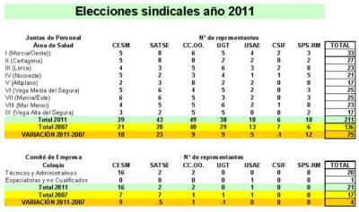20110414111036-elecciones-sindicales-647x384.jpg