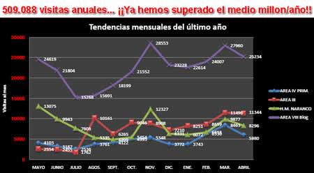 20110509221649-estadisticas2001-4.jpg