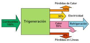 20111117073837-trigeneracion-esquema.jpg