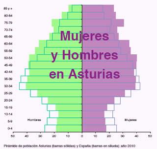 20121215103652-piramide-poblacional-asturias-2010.jpg