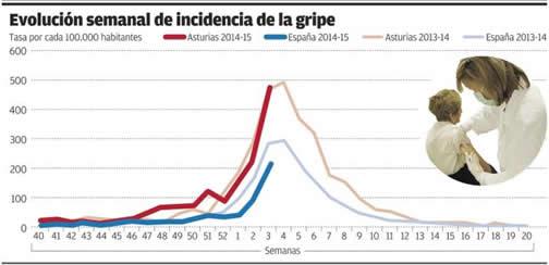 20150123210845-incidencia-gripe-enero-2015.jpg