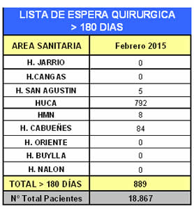 20150307114118-lista-espera-mas-180-febrero-2015.jpg