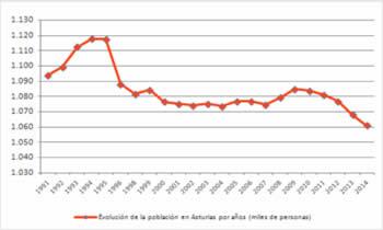 20150422103303-grafico-evolucion-poblacion-asturias-2014.jpg