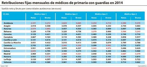 20150601104315-retribuciones-medicos-2014.jpg