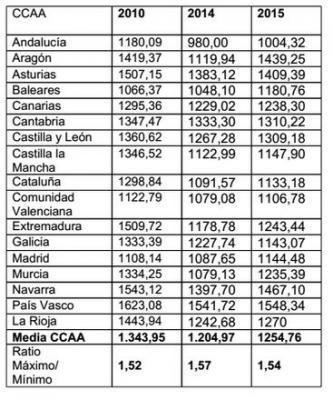 20150601110647-presupuestos-ccaa-2015.jpg