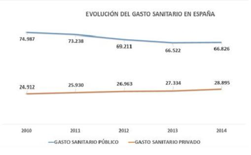 20160812110441-evolucion-gasto-sanitario-2010-2014.jpg