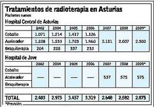 20091214110248-radioterapiadatos.jpg