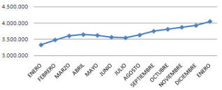 20100202103445-grafico-paro2009.jpg