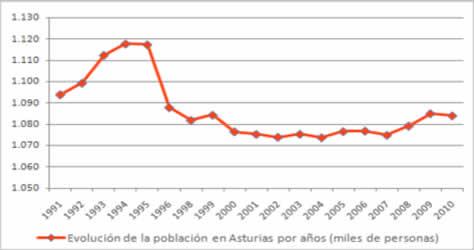 20101112103800-poblacion-asturias.jpg