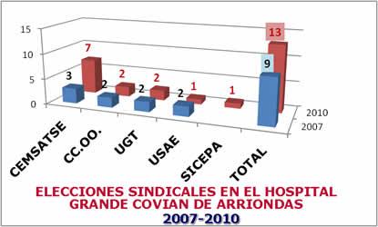 20101122110951-eleccionesarriondas.jpg