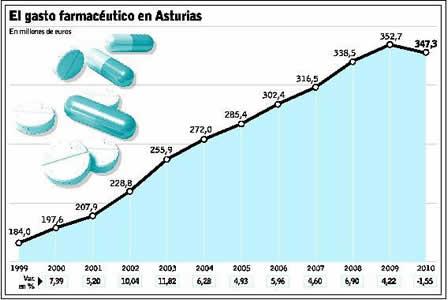 20110118095440-gasto-farmacia-2010.jpg