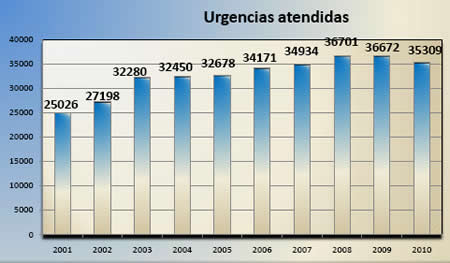 20110228074204-urgencias-decada.jpg