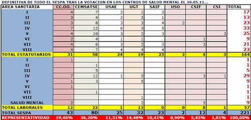 20110601205336-resultados-sespa-fin-2011.jpg