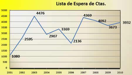 20110807111839-lista-espera-consultas.jpg