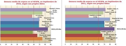 20111022093154-demora-comparativa-2010-2011-min.jpg