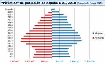 20111217101934-piramide-espana-2010.jpg