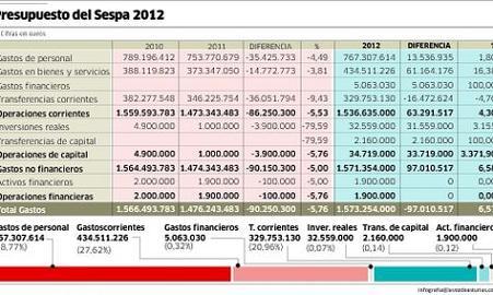 20111222092154-presupuesto-sespa-crece.jpg