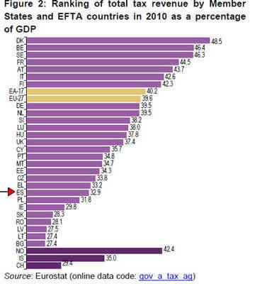 20120115104549-impuestos-europa-2010.jpg