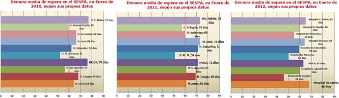 20120209193736-demora-evolucion-3ultimos-ejercicios.jpg