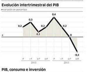 20120223093325-recesion-nacional.jpg