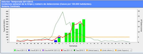 20120226115905-gripe-semana-7.jpg