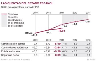 20120228120123-objetivos-deficit.png