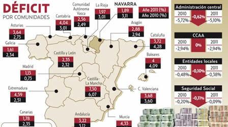 20120306105126-deficit-por-ccaa.jpg