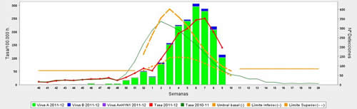 20120310094539-gripe-grafico-semana9.jpg