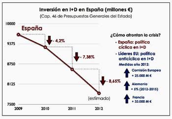 20120312102129-inversion-investigacion.jpg