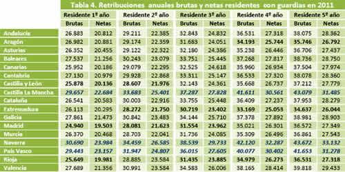 20120330111817-tabla-salario-mir.jpg
