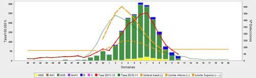 20120401113452-grafico-gripe-12-2012.jpg
