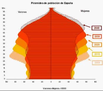 20120405120211-piramide-poblacion-espana.jpg
