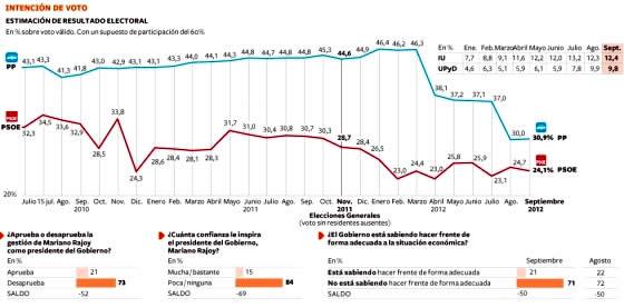 20120909132117-encuesta-metroscopia-septiembre-2012.jpg