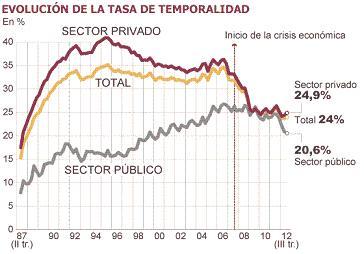20121102113010-evolucion-empleo-temporal.jpg