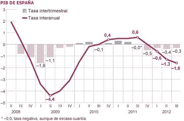 20121115122354-tasa-interanual-crecimiento-pib.png