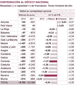 20121205105147-deficit-nacional-por-ccaa.png