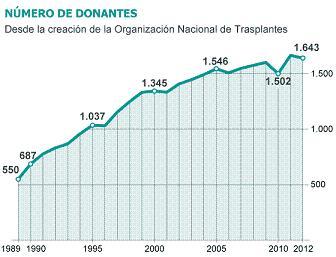 20130321110458-donantes-desde-creacion-ont.jpg