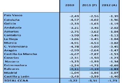 20130506112239-deficit-presentado-marzo.jpg