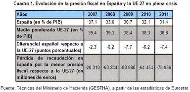 20130523095346-evolucion-presion-fiscal.jpg