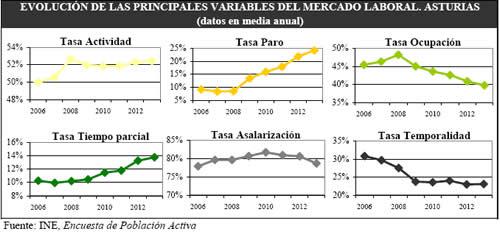 20140813185813-evolucion-empleo-asturias.jpg
