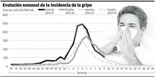 20150307115542-incidencia-gripe-febrero-2015.jpg