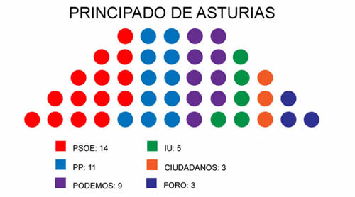 20150526114938-asturiasescrutado.jpg