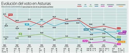 20150527102754-evolucion-voto-asturias.jpg