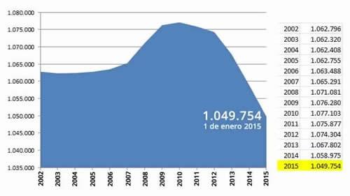 20150626104346-demografia-2015.jpg