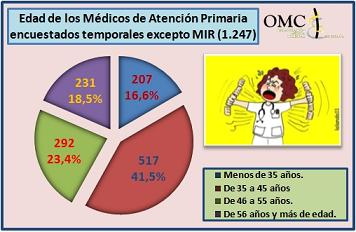 20151127100630-encuesta-medicos-ap-2015.jpg