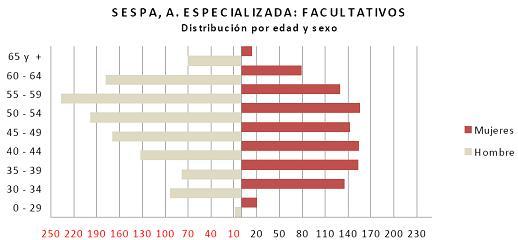 20160308114312-piramide-edades-medicos-especializada-2009.jpg